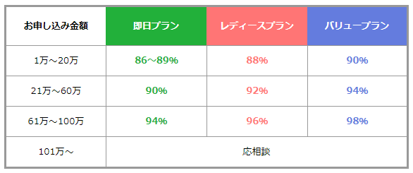 ライフパートナー現金化換金率表