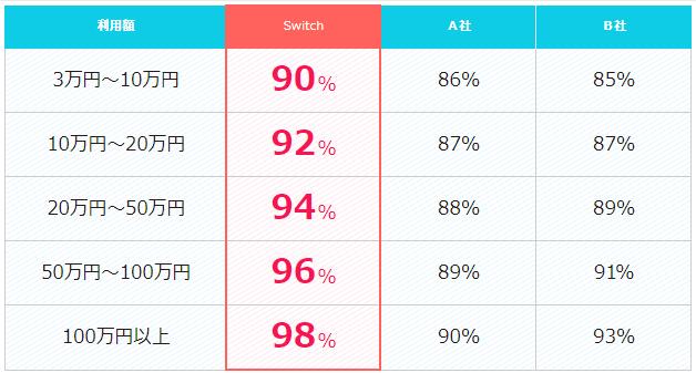 switchの換金率表